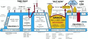 Dispensational timeline